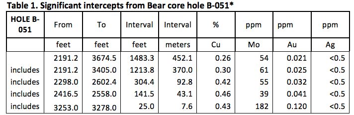 Significant intercepts from Bear hole B-051